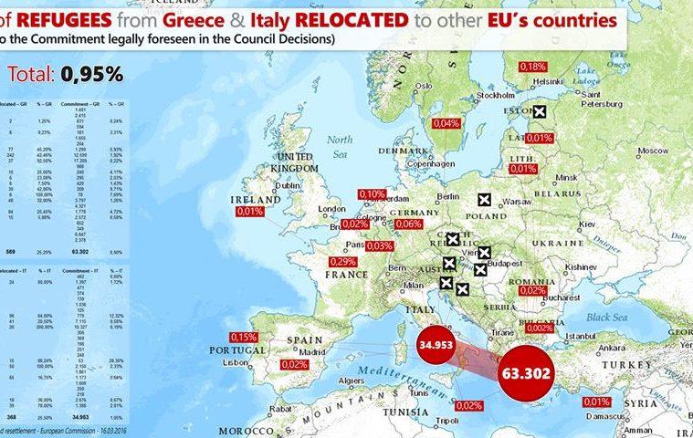μετανάστες πρόσφυγες ΕΕ