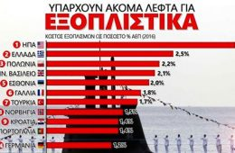 ΝΑΤΟ Ελλάδα