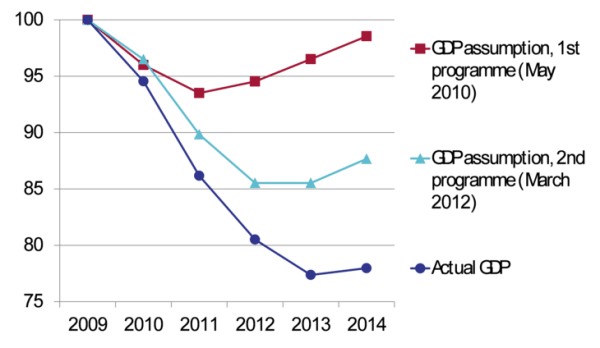 Greek GDP vs forecasts_0