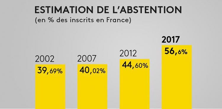 abstention france