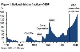 Η πορεία του χρέους ως ποσοστό του ΑΕΠ με πρόβλεψη έως το 20140
