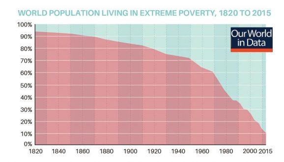 παγκόσμιος πληθυσμός σε φτώχεια