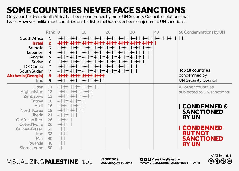 καταδίκες-κυρώσεις ΟΗΕ
