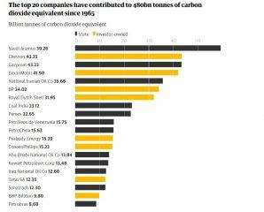 Οι 20 κορυφαίες εταιρείες έχουν συνεισφέρει 480 τόνους εκπομπών αερίων