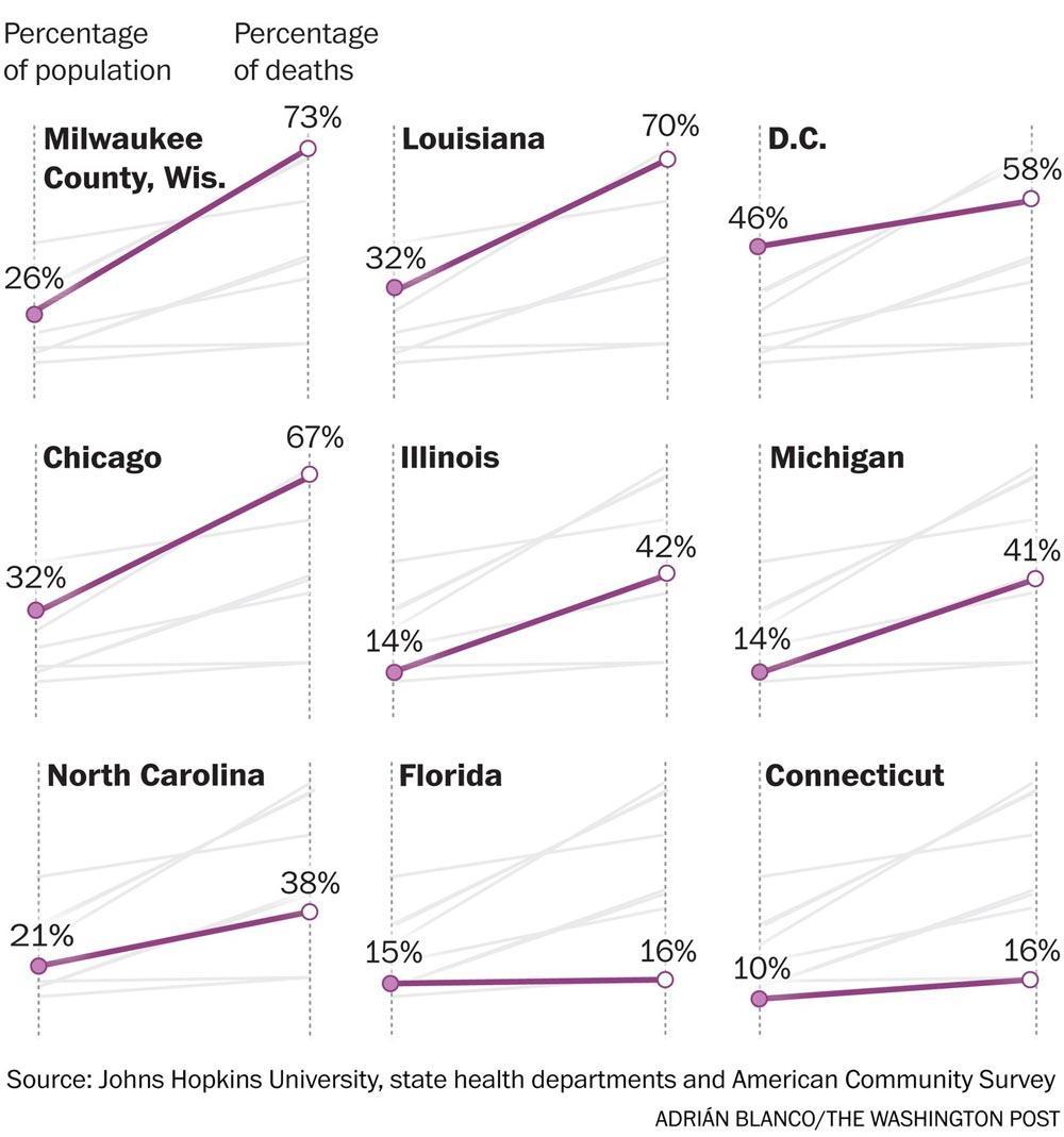 θάνατοι γράφημα μαύροι