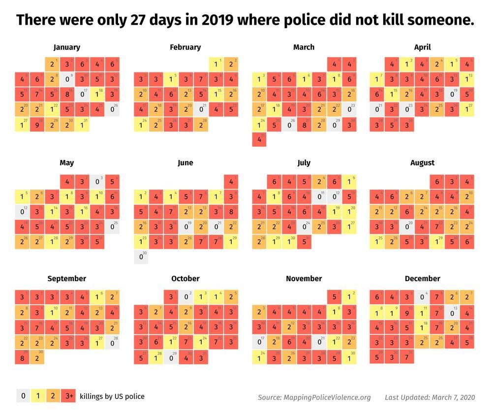 29 ημέρες 2019 αστυνομία δεν σκότωσε