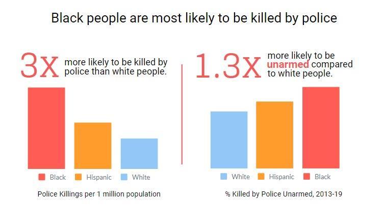 μαύροι πιο πιθανό να δολοφονηθούν άοπλοι αστυνομία