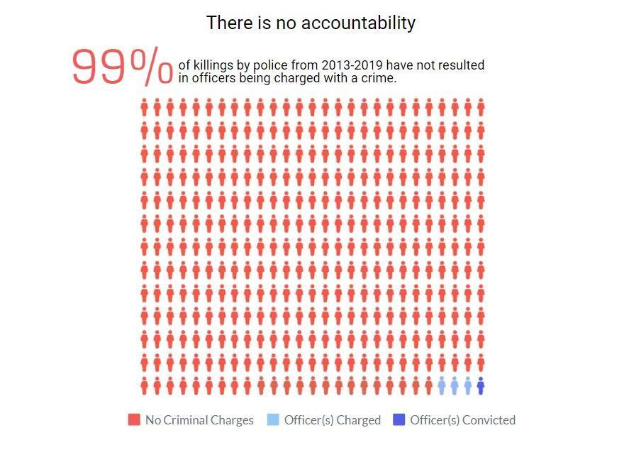 99% δολοφονιών αστυνομία δεν διώχθηκε