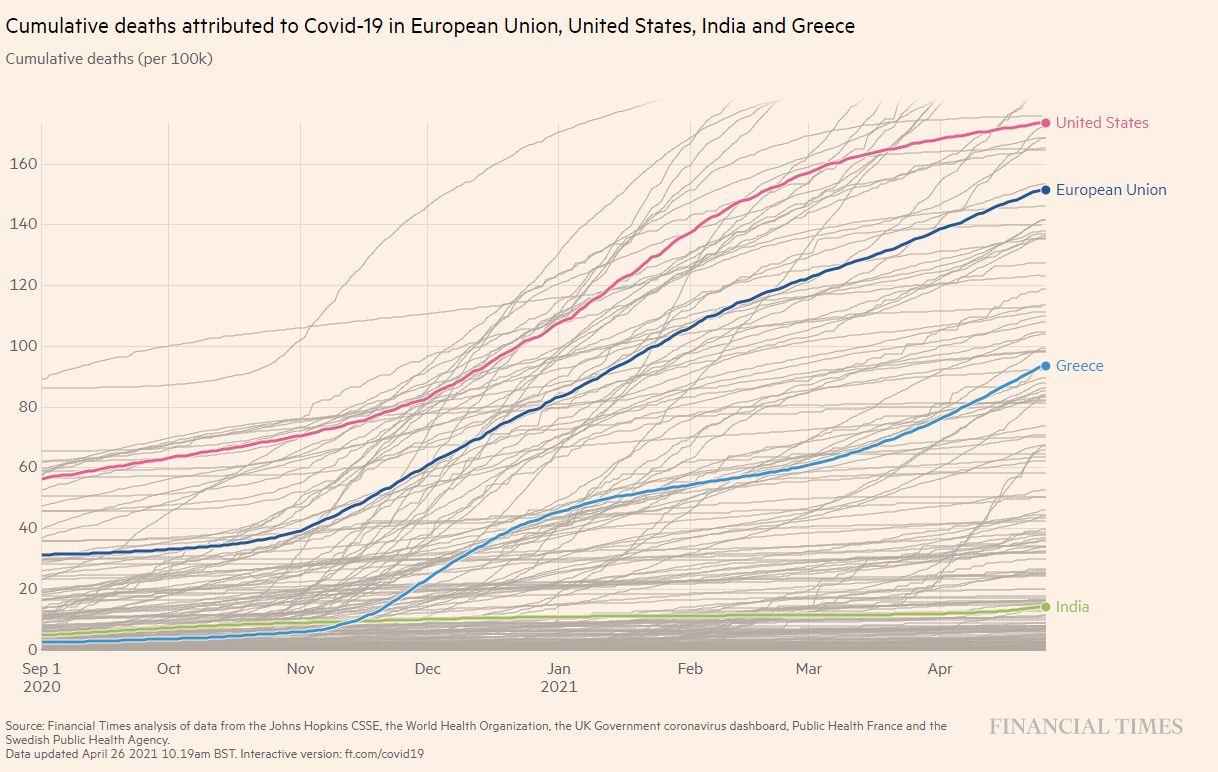 ινδία ελλάδα συνολικοί θάνατοι
